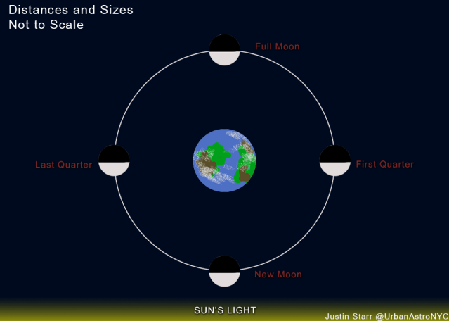 Why Don't Eclipses Happen Every New/Full Moon ...