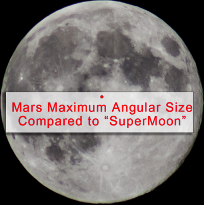 Here is how Mars at maximim angular size would appear compared to a Supermoon of 34.1'